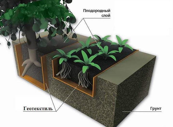 Image result for геотекстиль применение